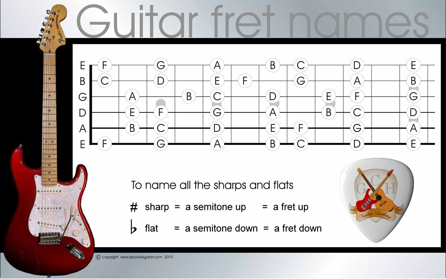 printable image of the guitar fretboard, note names, guitar string names, fret names